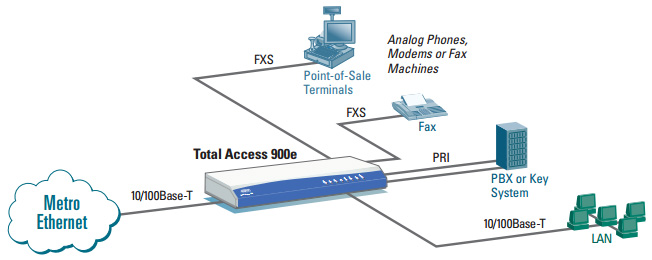 Delivering Hosted VoIP over Metro Ethernet Deployment
