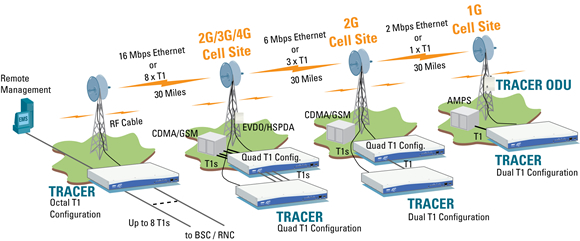 Cost-effective T1 and IP Backhaul using Microwave